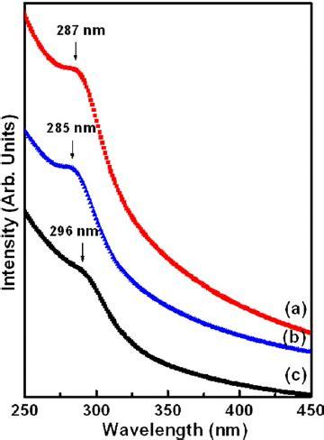 Uv Vis Spectroscopy Acid-Base Equilibrium of Methyl Red