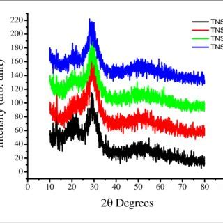 Determination of Food Quality by Using Spectroscopic