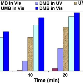 How to analyse UV-Visible Spectroscopy results?